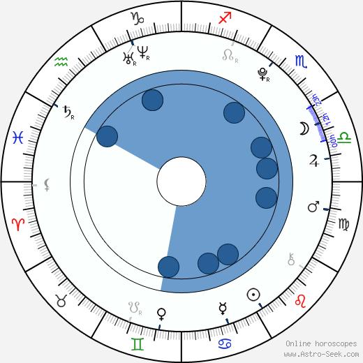 Matěj Machovský wikipedia, horoscope, astrology, instagram