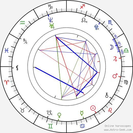 Matěj Machovský birth chart, Matěj Machovský astro natal horoscope, astrology
