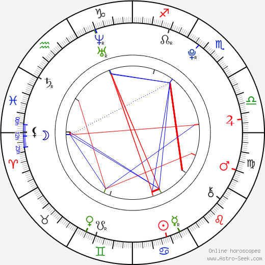 Perrie Edwards birth chart, Perrie Edwards astro natal horoscope, astrology