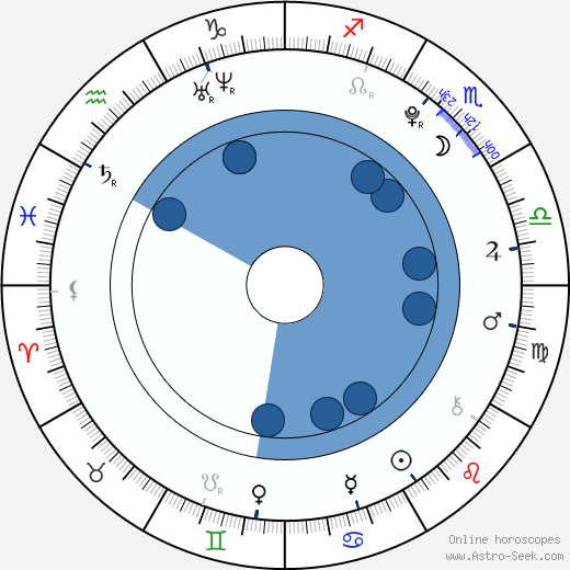 Taylor Momsen wikipedia, horoscope, astrology, instagram