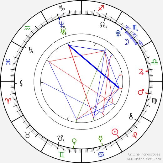 Taylor Momsen astro natal birth chart, Taylor Momsen horoscope, astrology