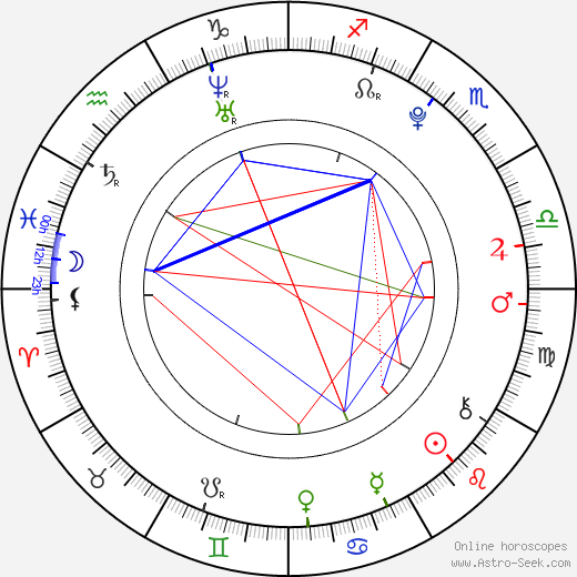 Alexandra Rout tema natale, oroscopo, Alexandra Rout oroscopi gratuiti, astrologia