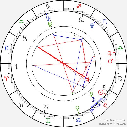 Cameron Monaghan astro natal birth chart, Cameron Monaghan horoscope, astrology