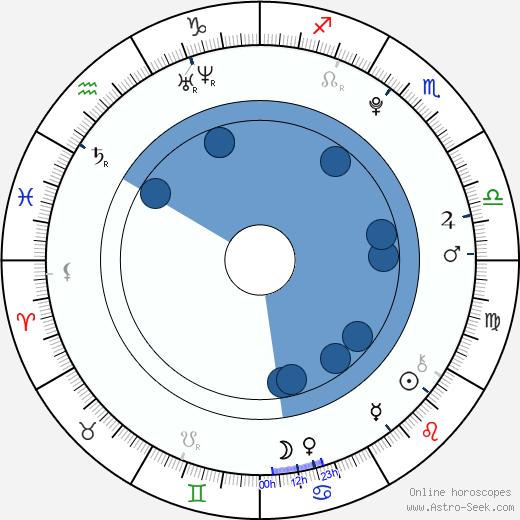 Cassi Thomson wikipedia, horoscope, astrology, instagram