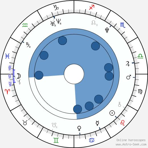 Connor Matheus wikipedia, horoscope, astrology, instagram