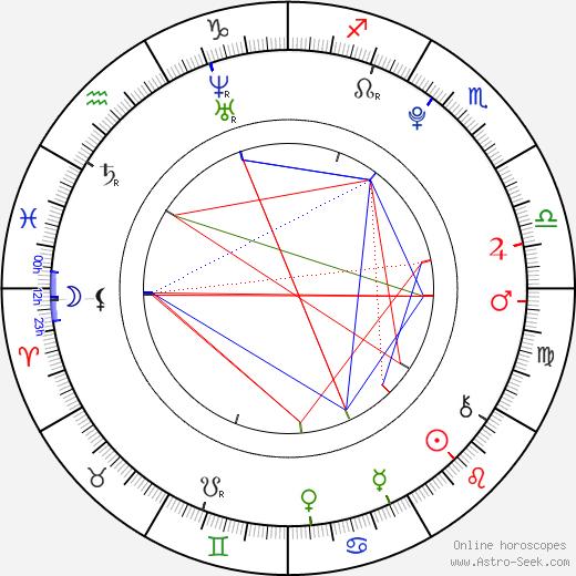 Connor Matheus birth chart, Connor Matheus astro natal horoscope, astrology