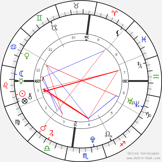 Emily Grace Trebec birth chart, Emily Grace Trebec astro natal horoscope, astrology