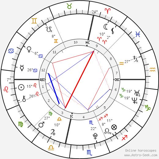 Francesca Eastwood birth chart, biography, wikipedia 2019, 2020