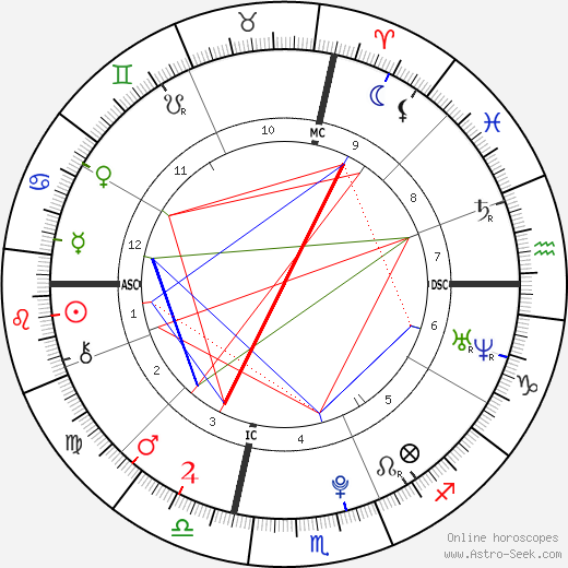 Francesca Eastwood birth chart, Francesca Eastwood astro natal horoscope, astrology