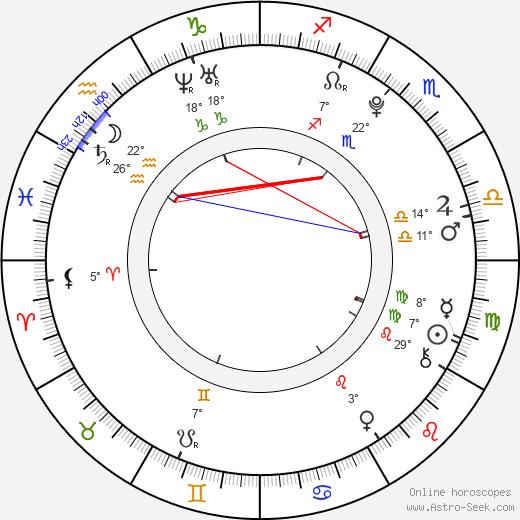 Geraldine Alejandra birth chart, biography, wikipedia 2019, 2020