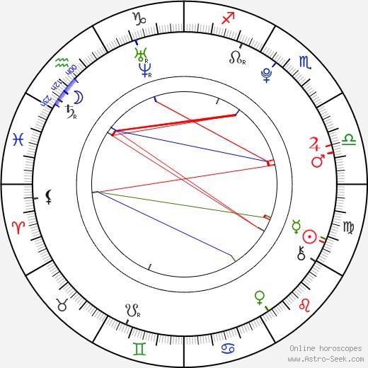 Geraldine Alejandra birth chart, Geraldine Alejandra astro natal horoscope, astrology