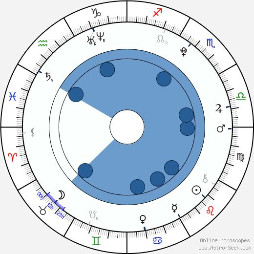 Halley Eveland wikipedia, horoscope, astrology, instagram