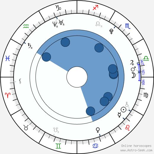 Jáchym Wiesner wikipedia, horoscope, astrology, instagram
