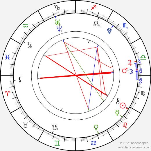 Jáchym Wiesner birth chart, Jáchym Wiesner astro natal horoscope, astrology