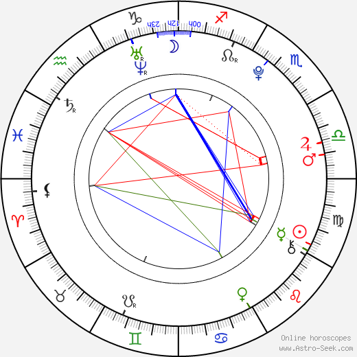 Keke Palmer astro natal birth chart, Keke Palmer horoscope, astrology