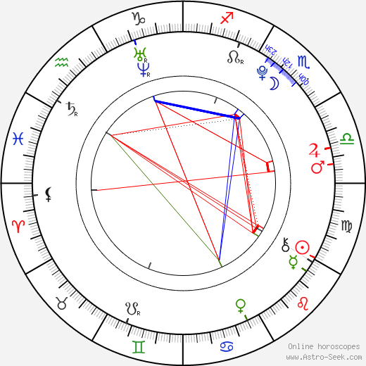 Lucie Hollmann birth chart, Lucie Hollmann astro natal horoscope, astrology