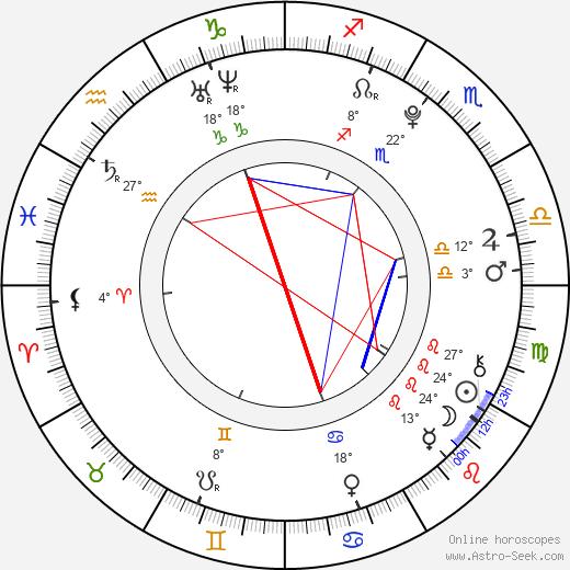 Madison McReynolds birth chart, biography, wikipedia 2020, 2021