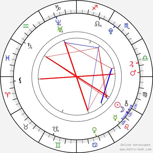 Madison McReynolds birth chart, Madison McReynolds astro natal horoscope, astrology