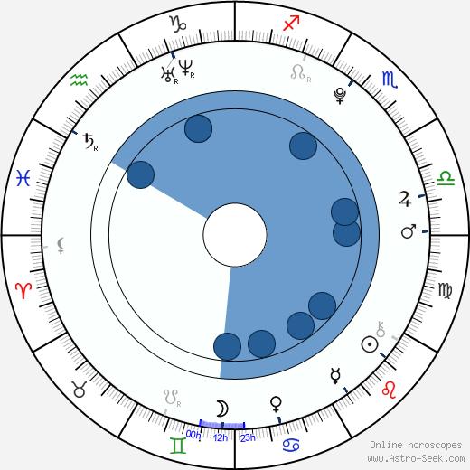 Miles Chandler wikipedia, horoscope, astrology, instagram