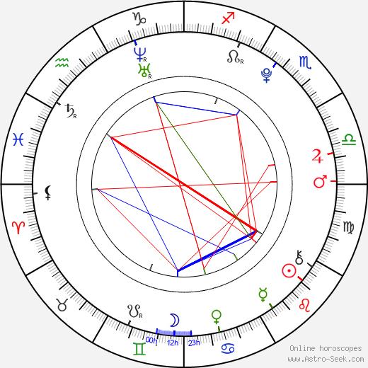 Miles Chandler astro natal birth chart, Miles Chandler horoscope, astrology