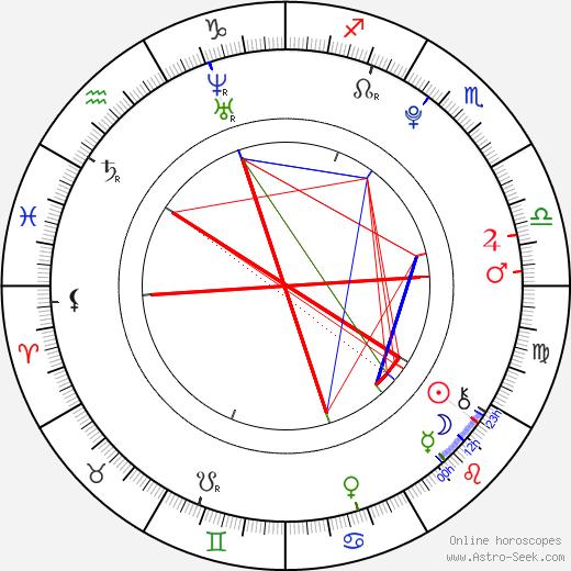 Petra Nováková birth chart, Petra Nováková astro natal horoscope, astrology