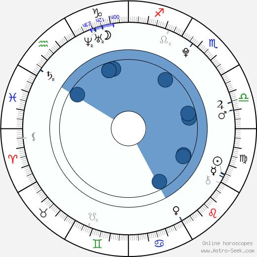 Sophie Anna Everhard wikipedia, horoscope, astrology, instagram