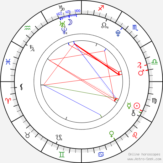 Veronika Danišová birth chart, Veronika Danišová astro natal horoscope, astrology