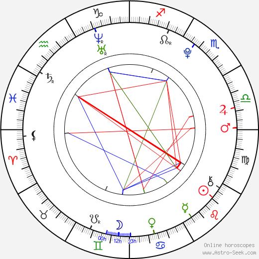 Veronika Virostková birth chart, Veronika Virostková astro natal horoscope, astrology