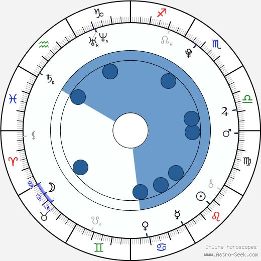 William Bornkesell wikipedia, horoscope, astrology, instagram