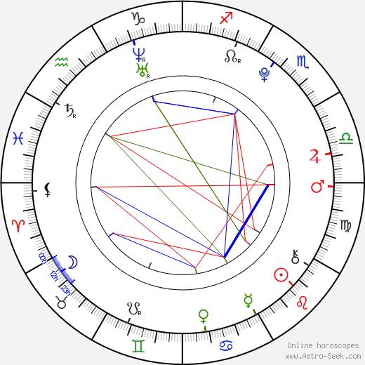 William Bornkesell birth chart, William Bornkesell astro natal horoscope, astrology