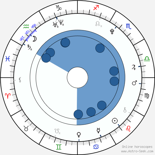 Yurina Kumai wikipedia, horoscope, astrology, instagram