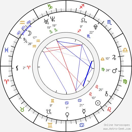 Yurina Kumai birth chart, biography, wikipedia 2020, 2021
