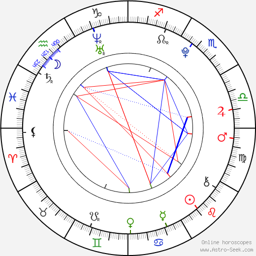 Yurina Kumai birth chart, Yurina Kumai astro natal horoscope, astrology
