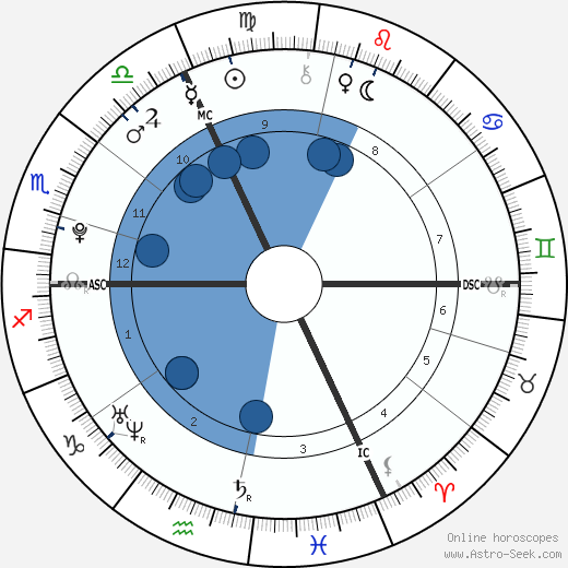 Alexia Sedykh wikipedia, horoscope, astrology, instagram