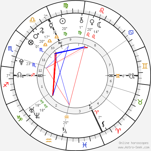 Alexia Sedykh birth chart, biography, wikipedia 2019, 2020