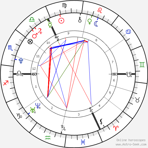 Alexia Sedykh день рождения гороскоп, Alexia Sedykh Натальная карта онлайн
