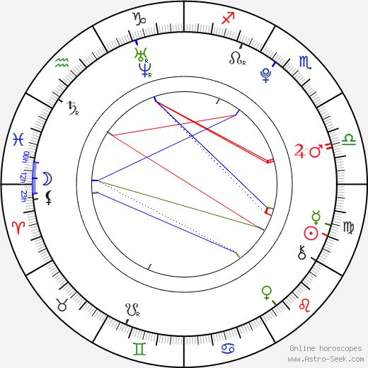 Anna Grace Stewart birth chart, Anna Grace Stewart astro natal horoscope, astrology