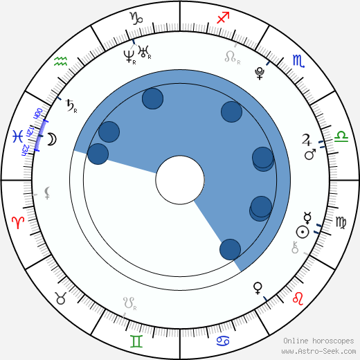 Ilona Mitrecey wikipedia, horoscope, astrology, instagram