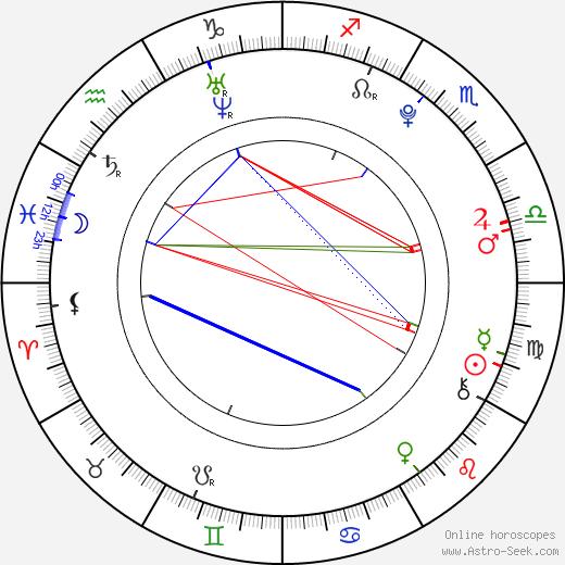 Jeremy Mockridge birth chart, Jeremy Mockridge astro natal horoscope, astrology