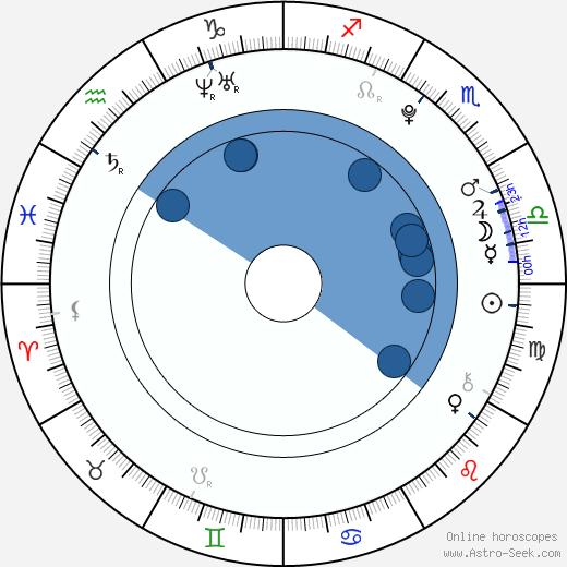 Jindra Vosecký wikipedia, horoscope, astrology, instagram