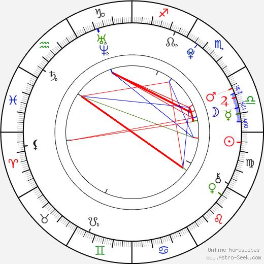 Jindra Vosecký день рождения гороскоп, Jindra Vosecký Натальная карта онлайн