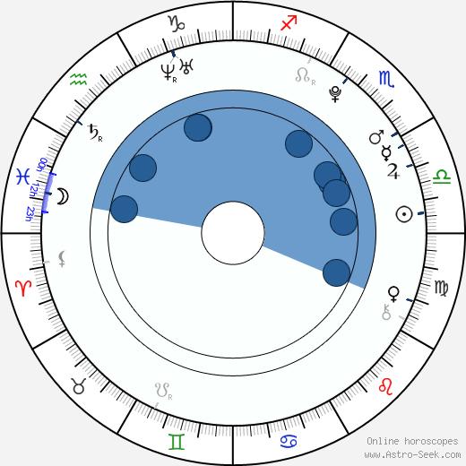 Lee HongBin wikipedia, horoscope, astrology, instagram