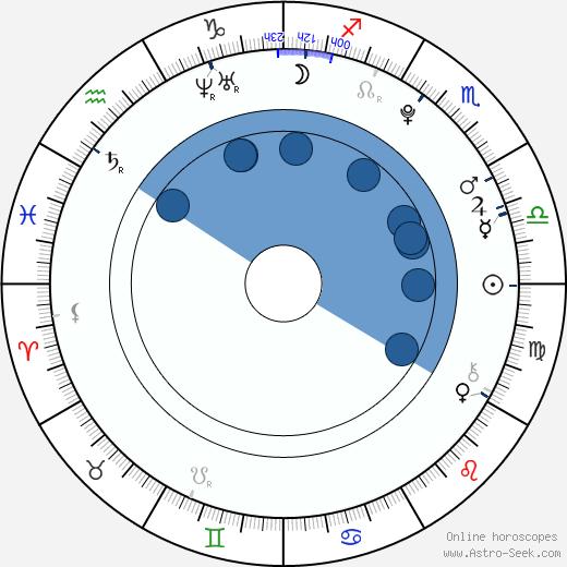Marco Zakouřil wikipedia, horoscope, astrology, instagram