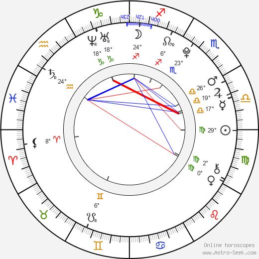 Marco Zakouřil birth chart, biography, wikipedia 2019, 2020