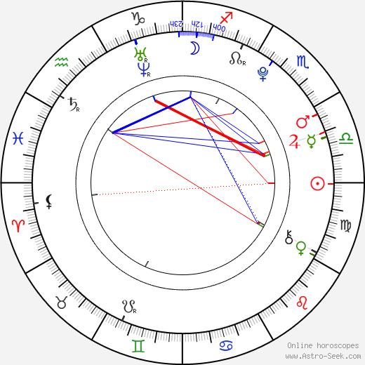 Marco Zakouřil birth chart, Marco Zakouřil astro natal horoscope, astrology