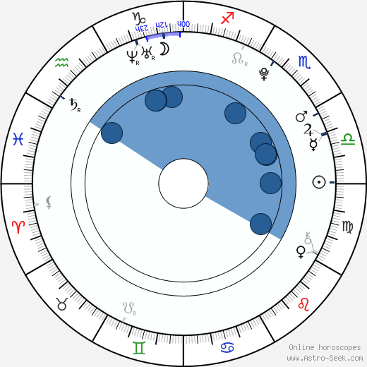 Marie Kružíková wikipedia, horoscope, astrology, instagram
