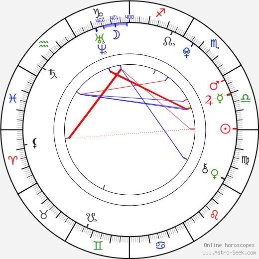 Marie Kružíková birth chart, Marie Kružíková astro natal horoscope, astrology