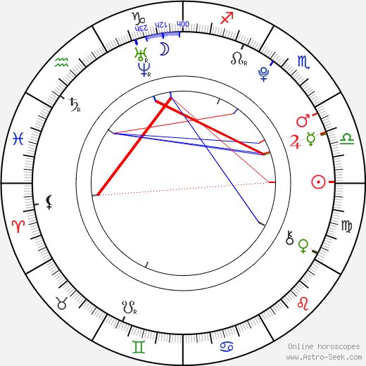 Marie Kružíková день рождения гороскоп, Marie Kružíková Натальная карта онлайн