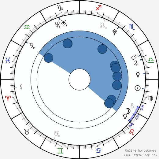 Matouš Vrba wikipedia, horoscope, astrology, instagram