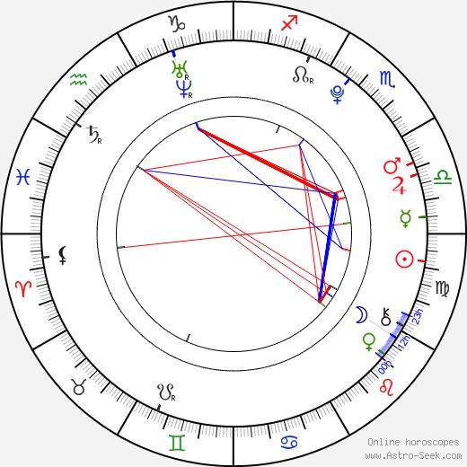 Matouš Vrba день рождения гороскоп, Matouš Vrba Натальная карта онлайн